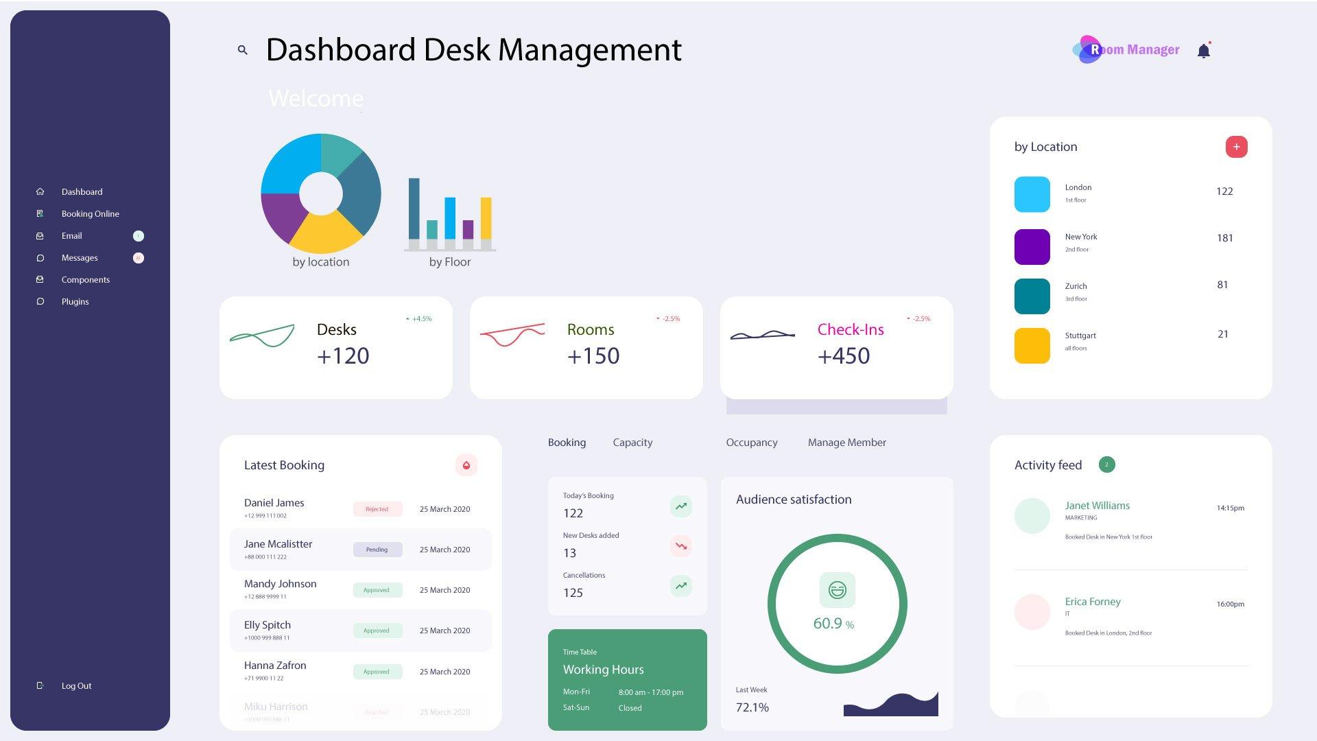 Room Manager 365, Dashboard Desk Management PowerBI